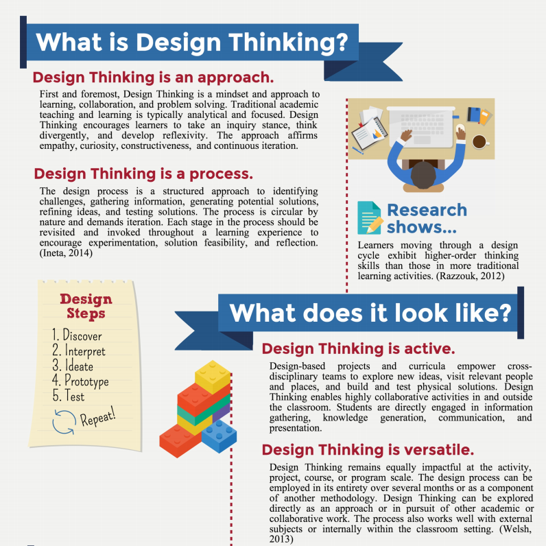 What is design thinking infographic thumbnail