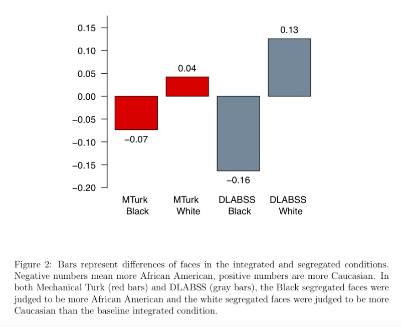 Figure 2: Bar chart representing differences of faces in the integrated and segregated conditions