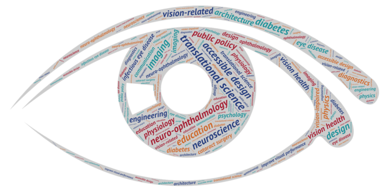 Eye Word Cloud