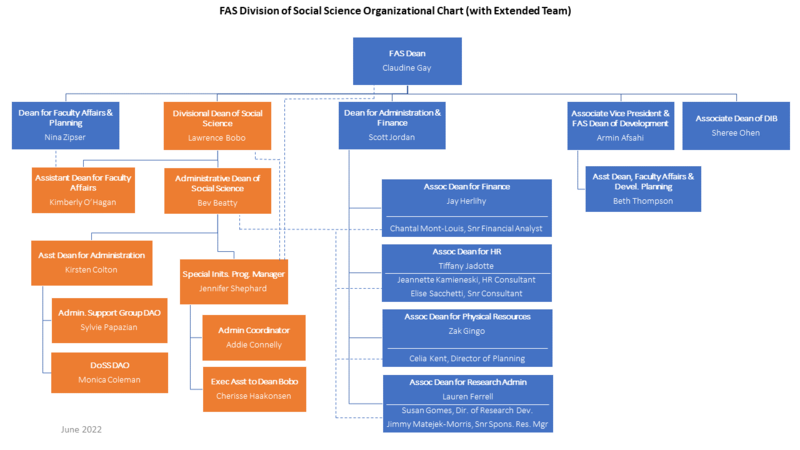 Social Science Division org chart