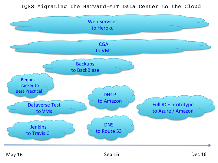 HMDC cloud migration 2016