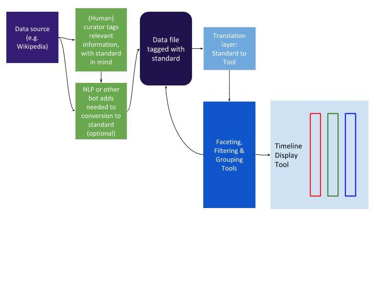 Schematic of Timeline Tool testing plan