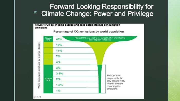 Slide with a chart on global income deciles and associated lifestyle consumption emissions