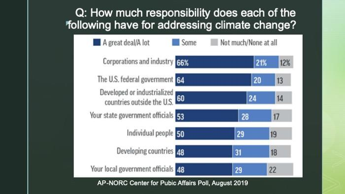 Slide of a chart of a US survey on how much responsibility different groups have for addressing climate change