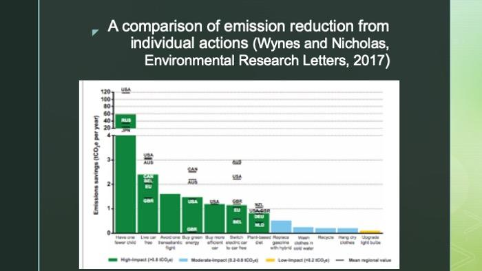 Slide of a chart on comparison of emission reduction from individual actions