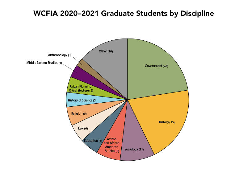 Pie chart of the 2020-2021 graduate student disciplines