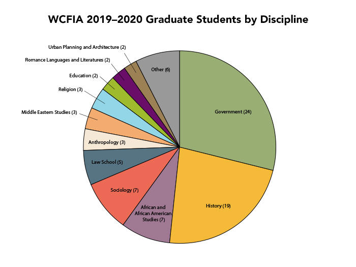 Pie chart of 2019-2020 graduate students by discipline