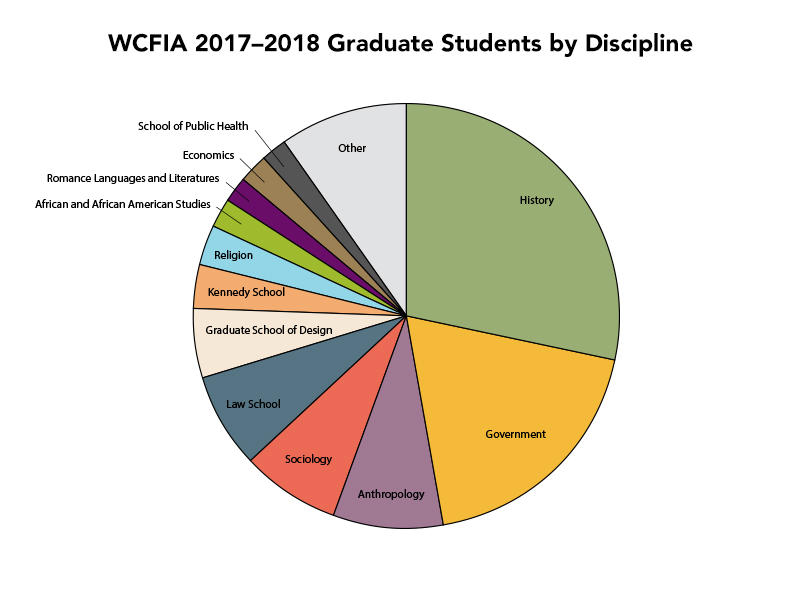 WCFIA 2017-18 graduate students by discipline