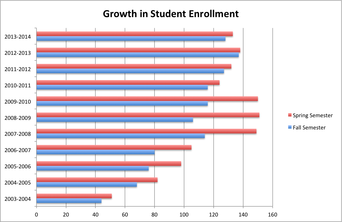 Growth in Student Enrollment Graph