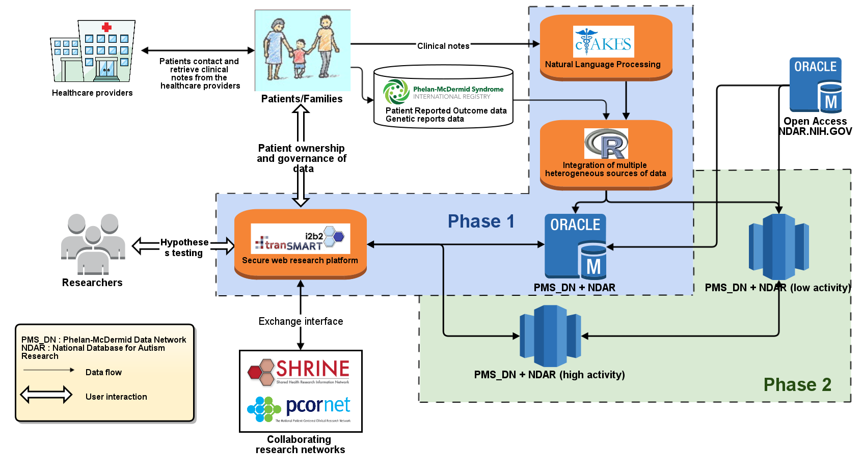 AWS - tranSMART pilot study on the cloud using Redshift