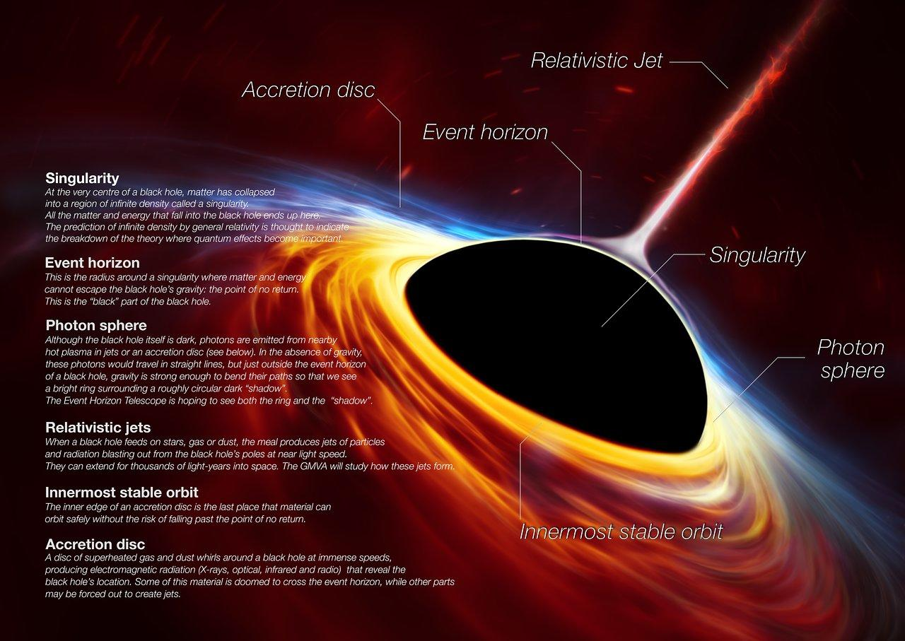 Infographic labelling the parts of a black hole