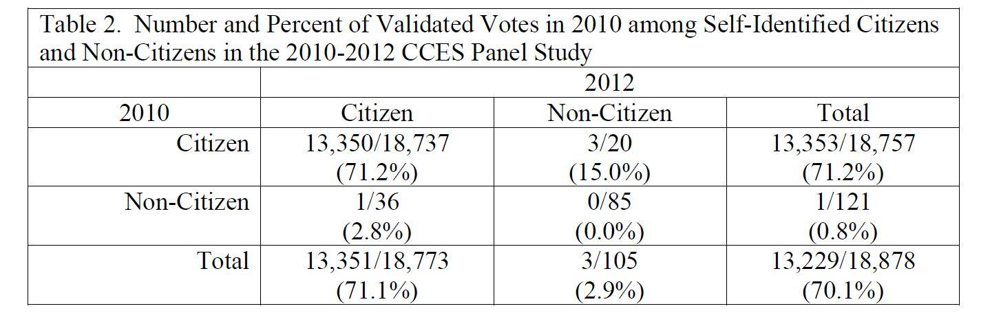 Table 2 Number and Percent of Validated Votes in 2010 among Self-Identified Citizens and Non-Citizens in the 2010-2012 CCES Pane