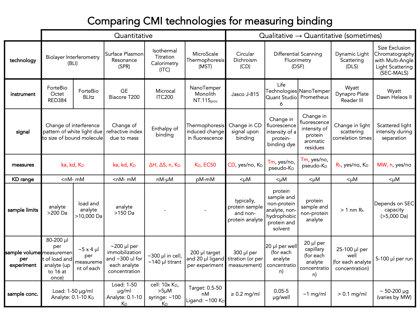 CMI Technology Comparison Table