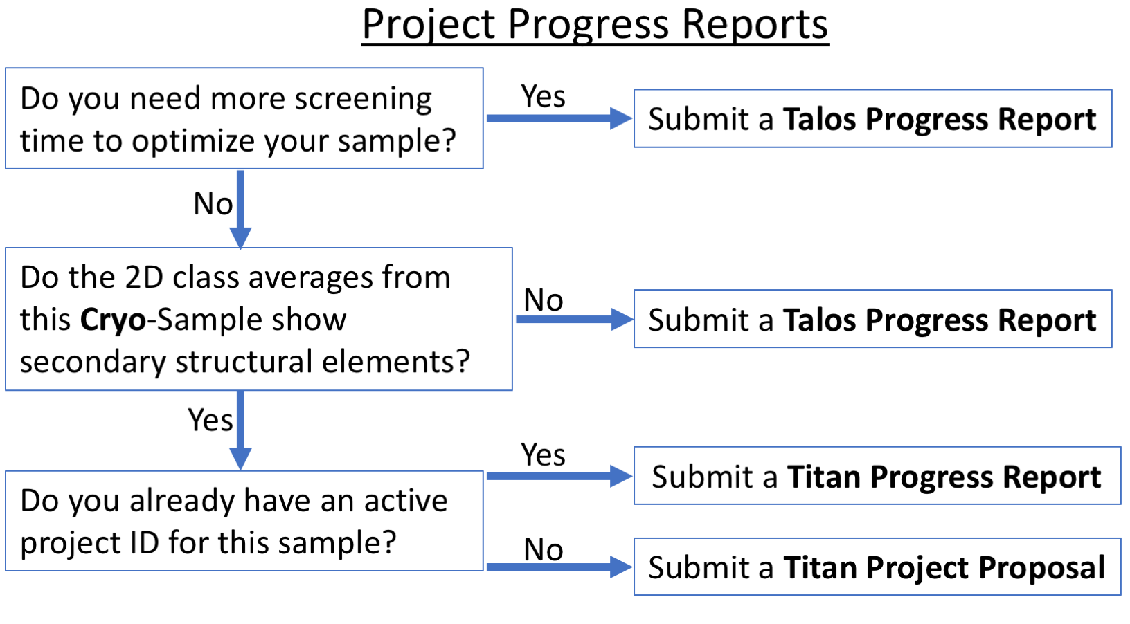 Progress report flowchart