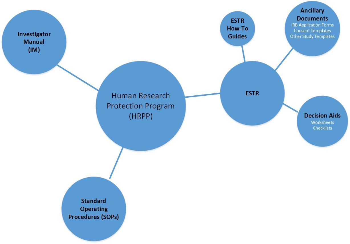 Hrpp toolkit committee on the use of human subjects hrpp toolkit 2 falaconquin