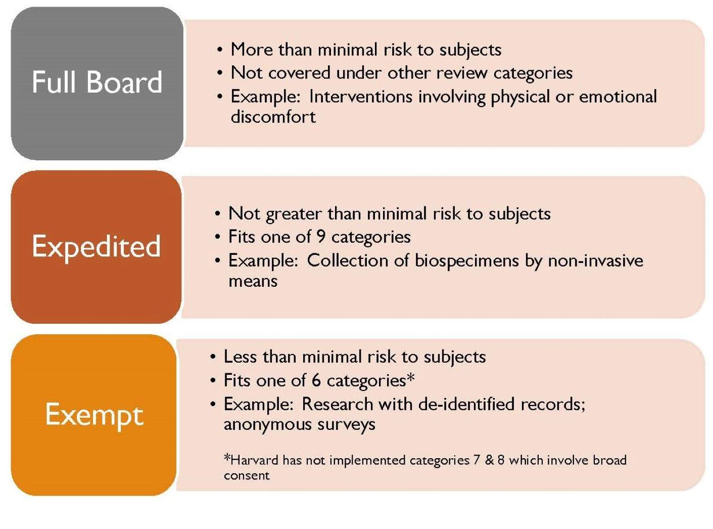 levels of irb review