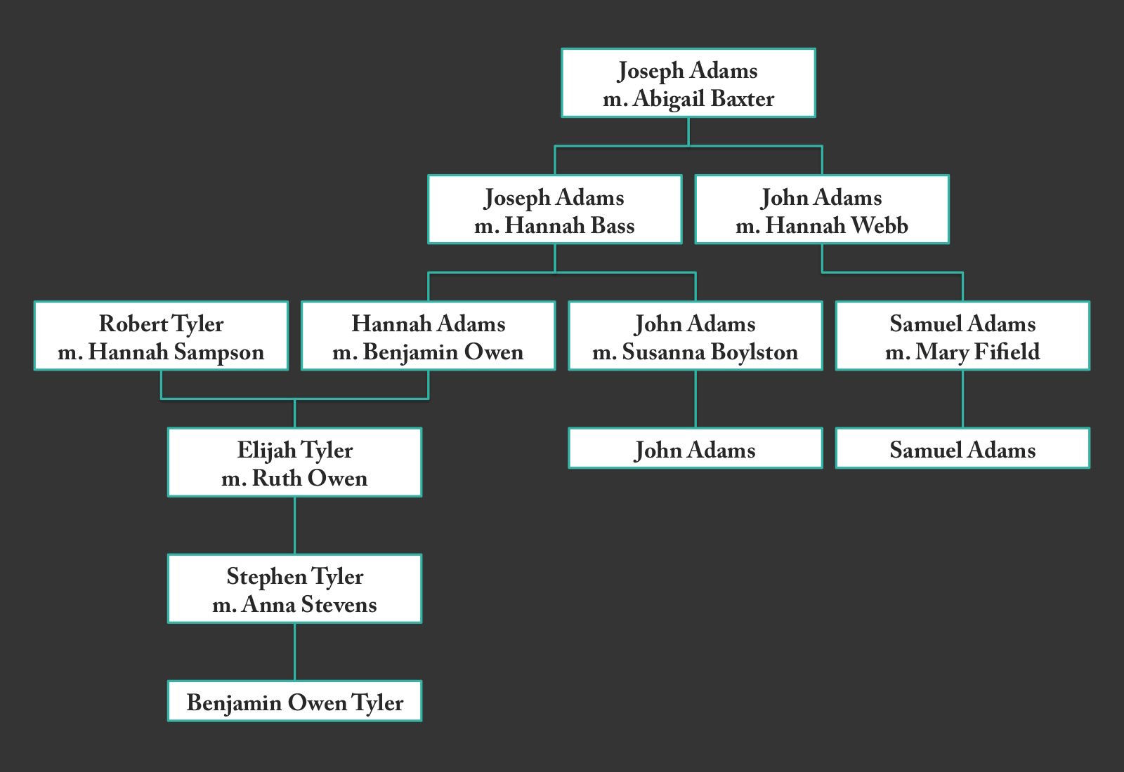 Adams and Tyler Family Tree