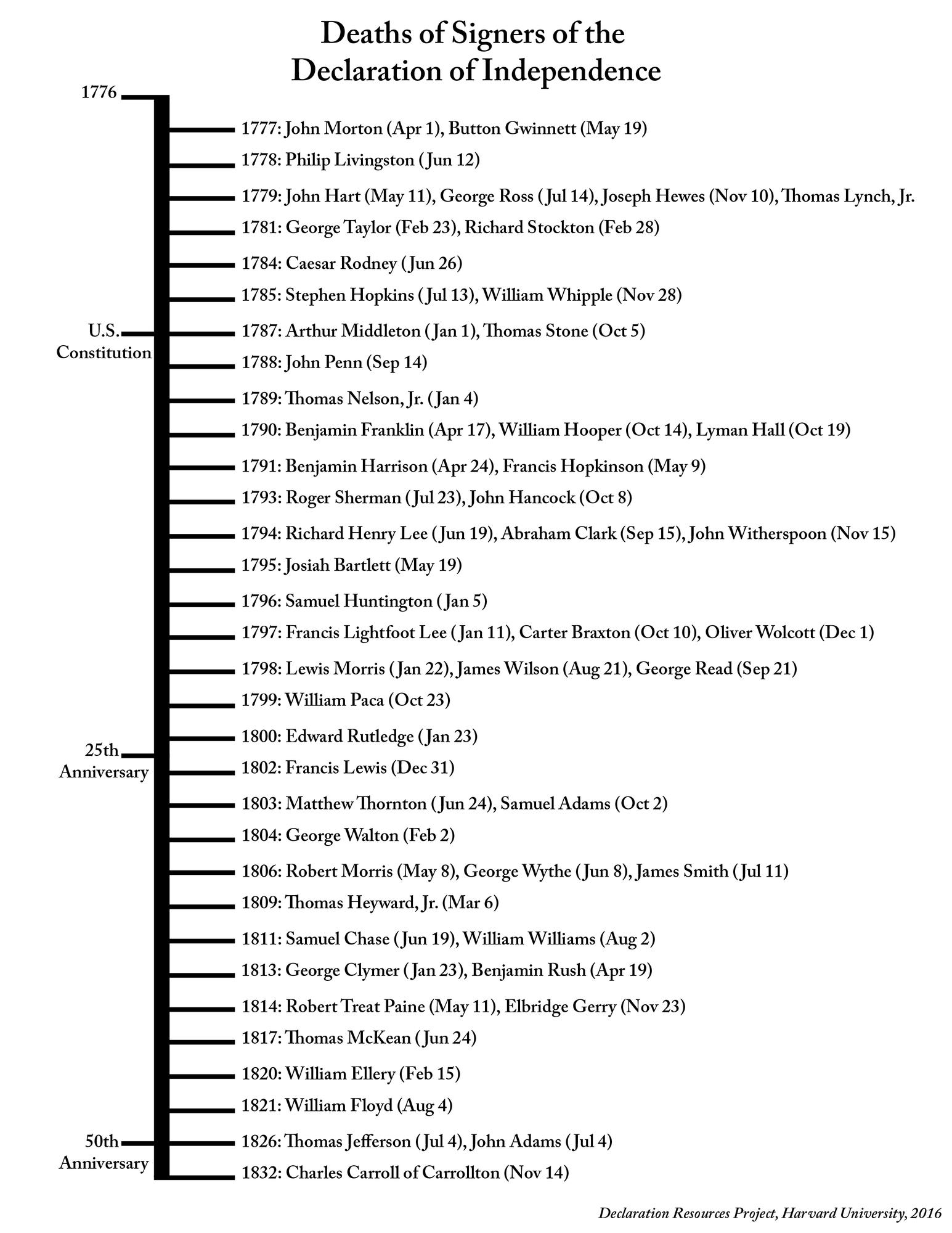 Printable Version of the Last Living Signers Timeline