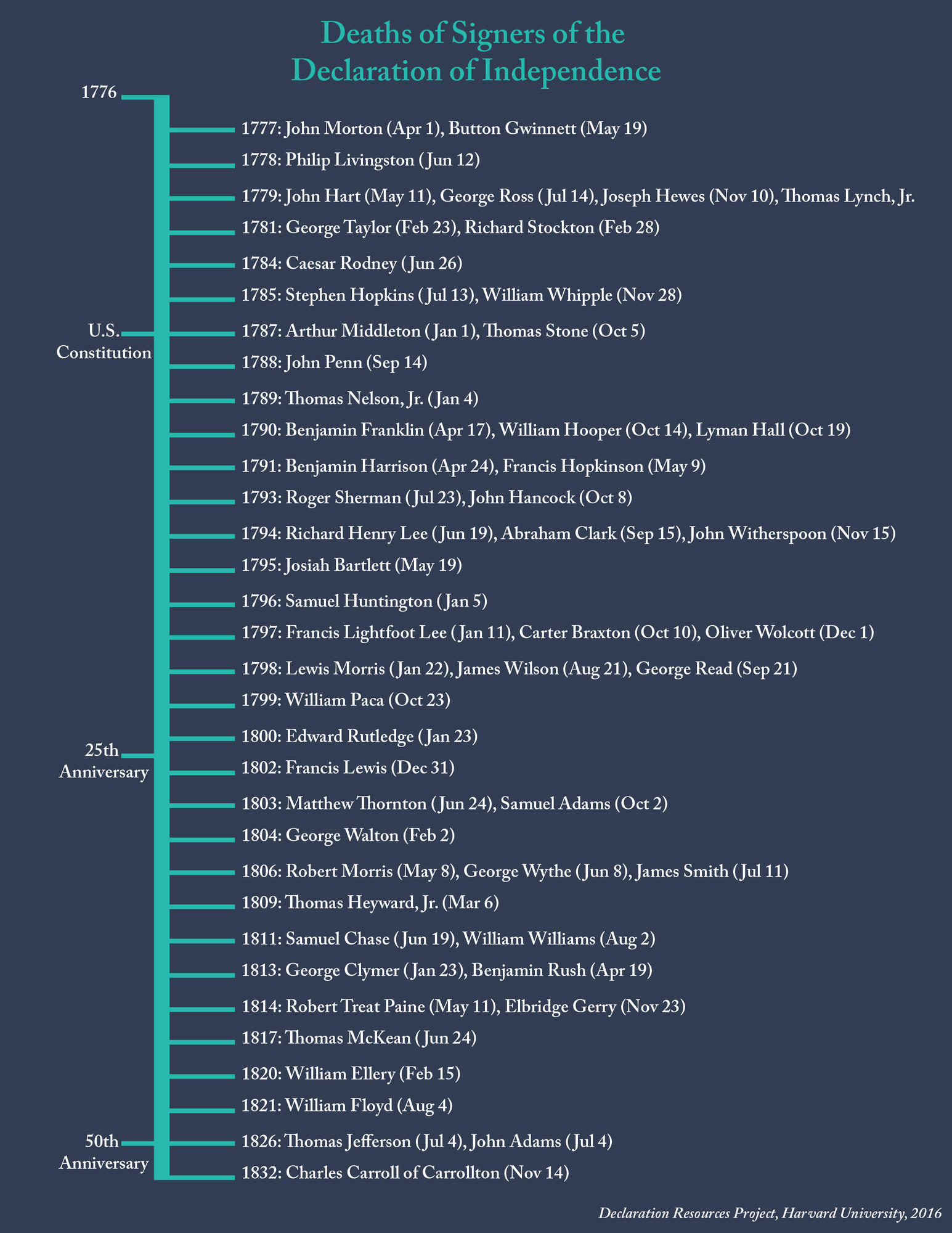 Timeline of Last Living Signers