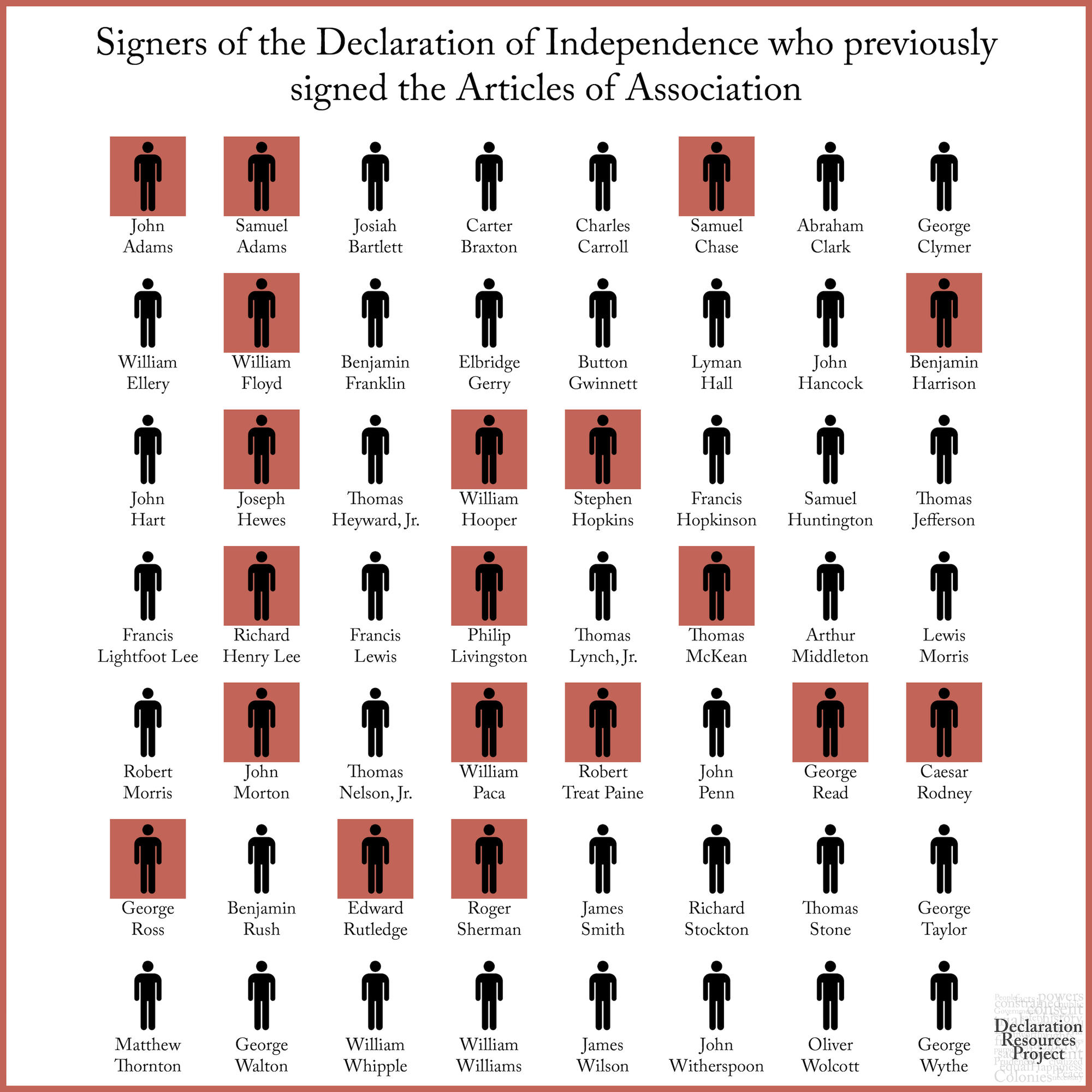 Signers of the Declaration who previously signed Articles of Association