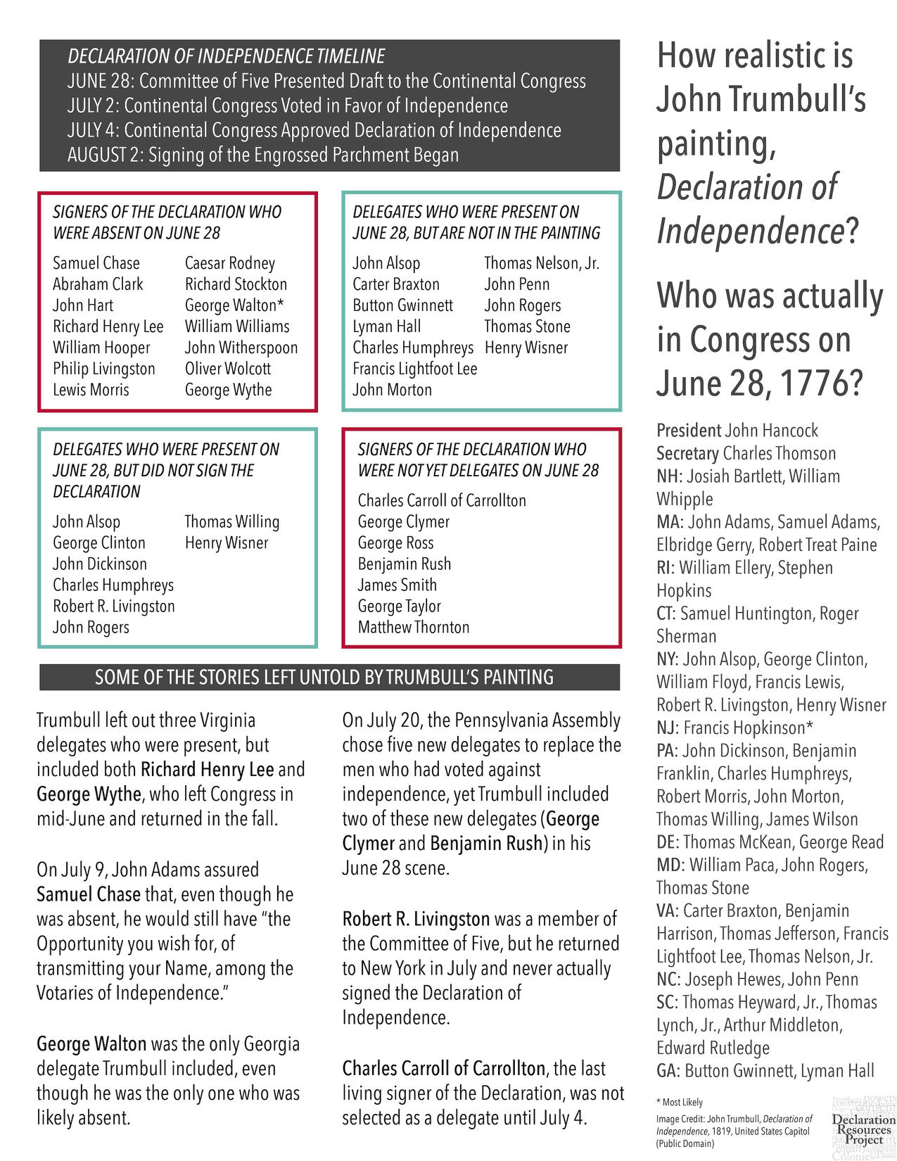 photo relating to Printable Declaration of Independence Pdf named For Academics Declaration Components Undertaking