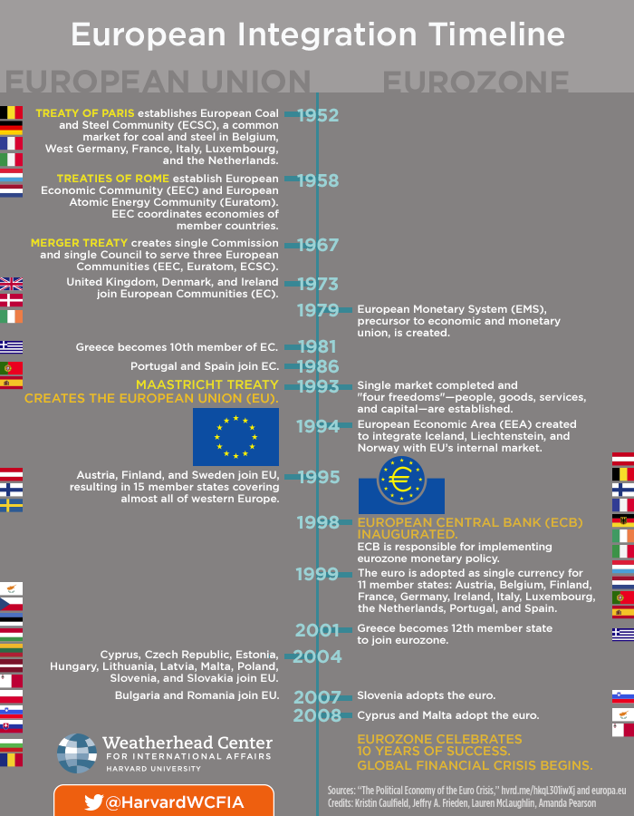 Timeline of European Integration