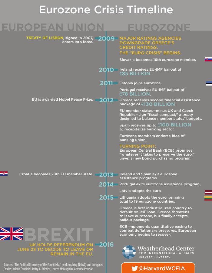 Timeline of the Eurozone Crisis