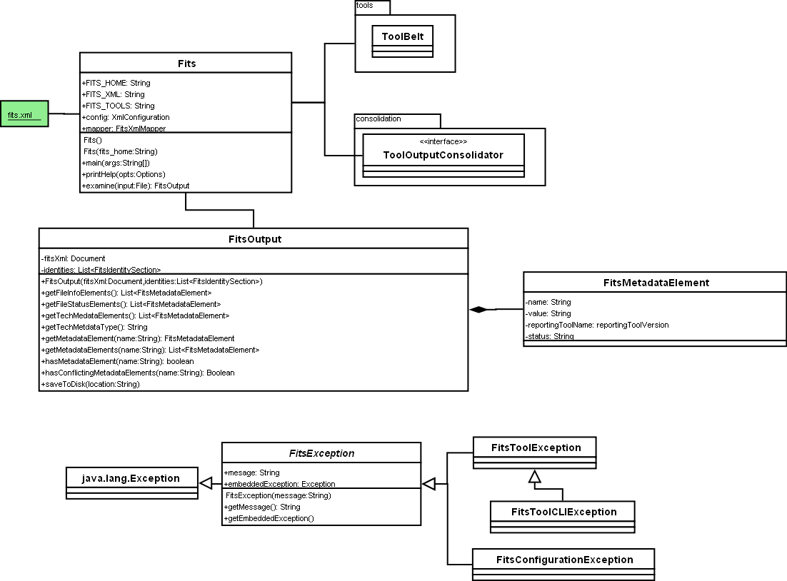 UML of FITS Overview