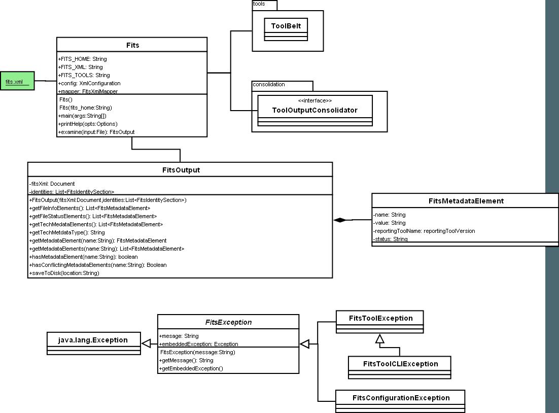 Uml diagrams file information tool set fits uml of fits overview ccuart Images
