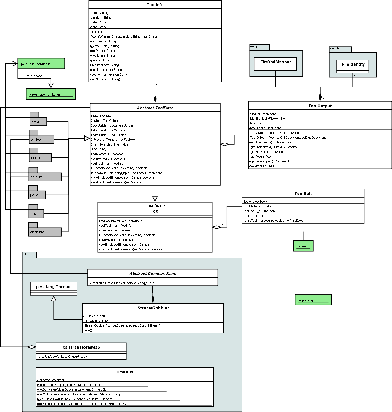 Uml diagrams file information tool set fits uml of fits tools ccuart Choice Image