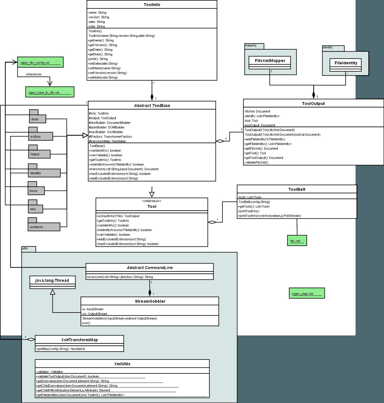 Uml diagrams file information tool set fits tools ccuart Choice Image