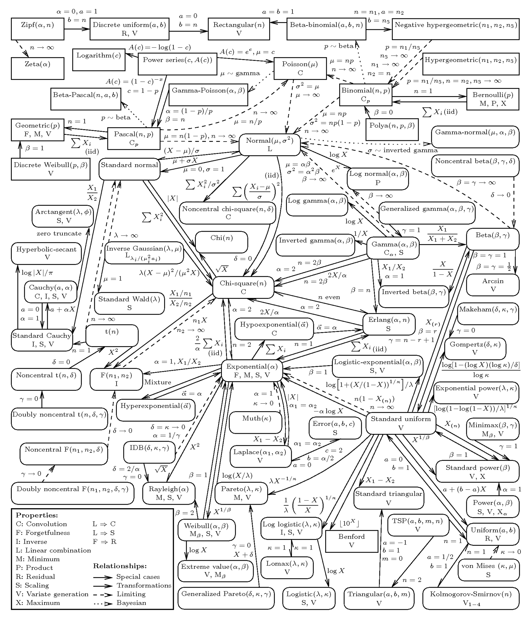 Distribution Relationships picture