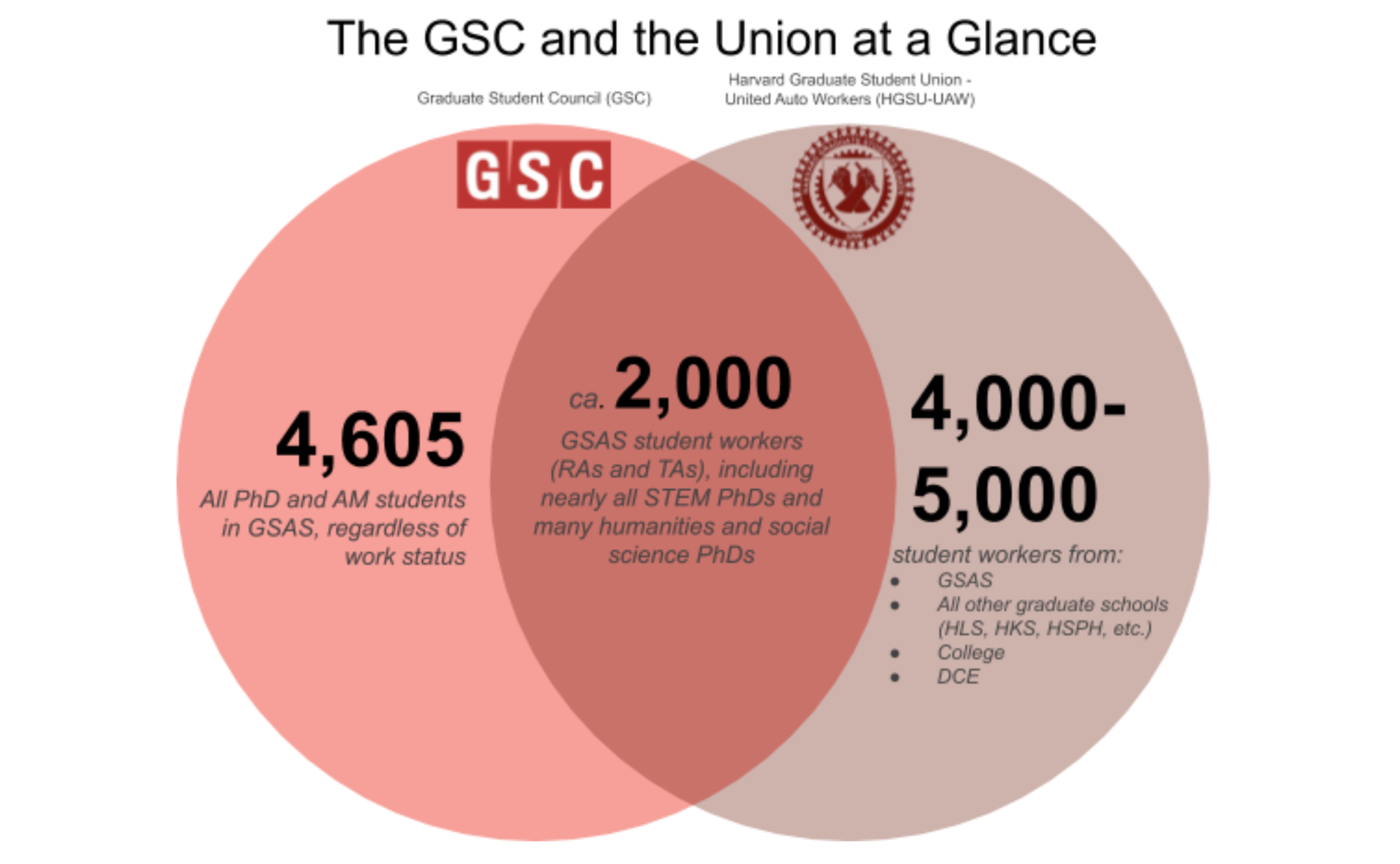 GSC and the Union At a Glance