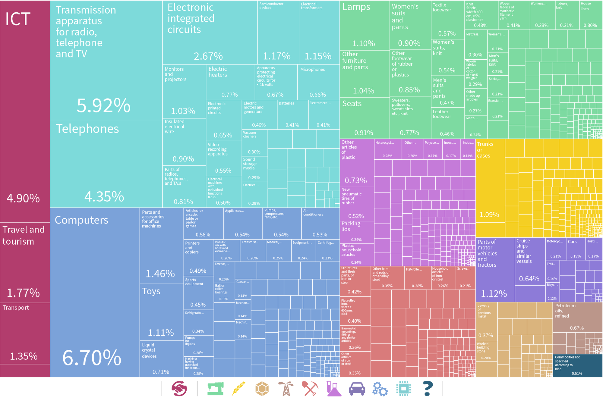 Tree Map of China Exports with Services Trade