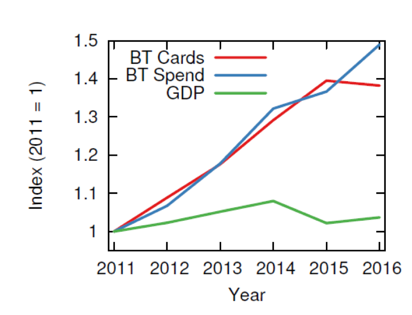Graph tracking GDP, BT Spend, and BT Cards over years