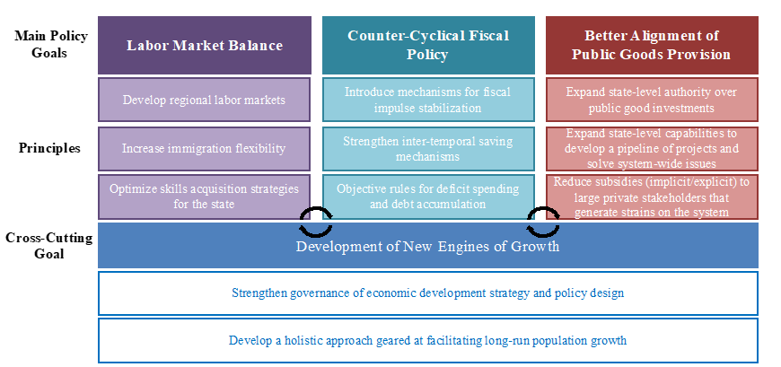 Policy Framework to Address Systemic Issues