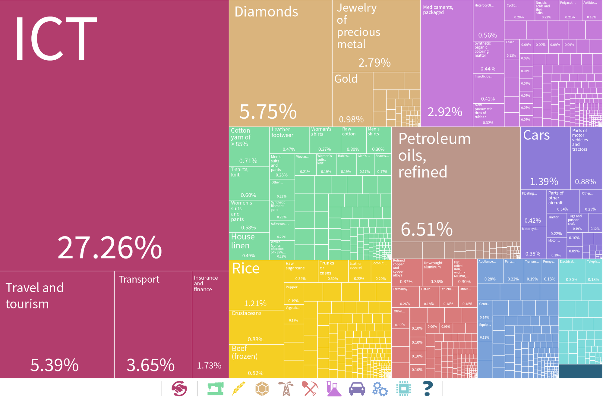 Tree Map of India's Exports with Services Trade