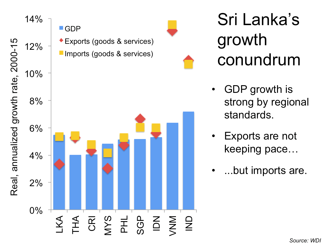 Sri Lanka's Growth Conundrum