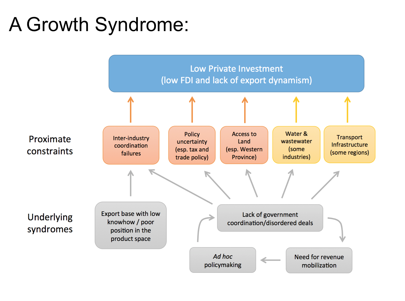 Sri Lanka Growth Syndrome