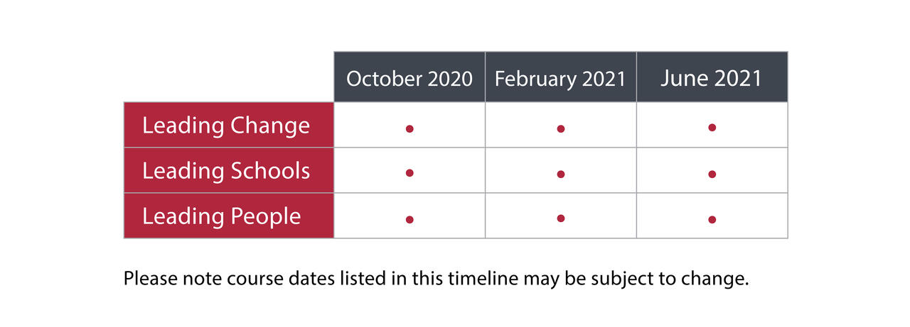 An upcoming timeline of Certificate in School Management and Leadership (CSML) courses. Now enrolling for October 2020, February 2021, and June 2021.