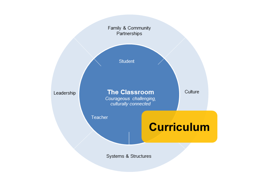 curriculum diagram