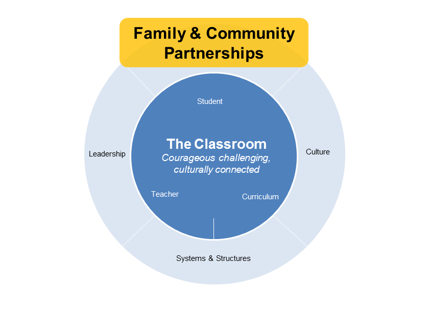 family & community diagram