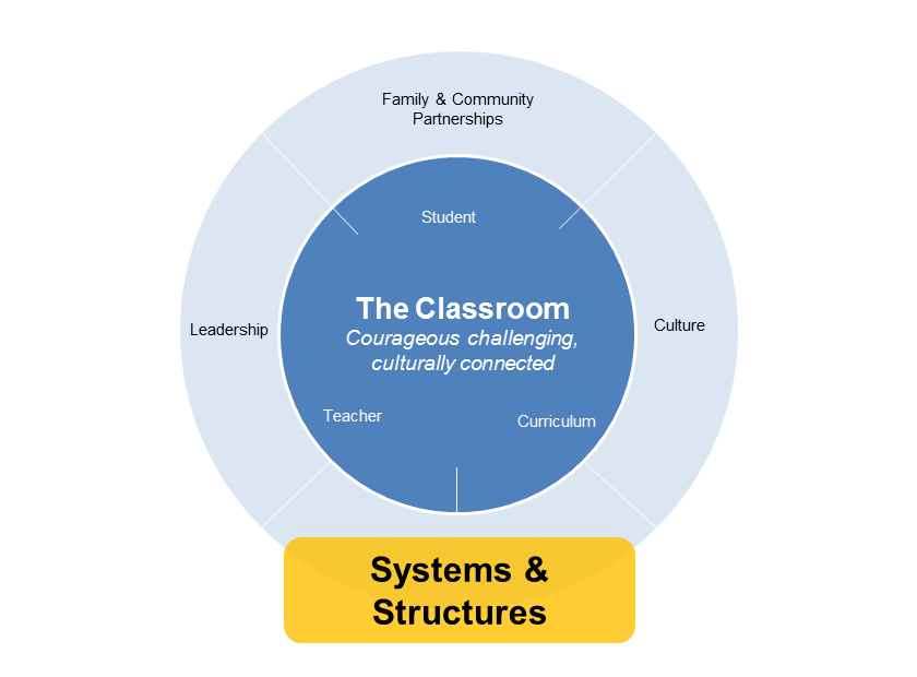 systems & structures diagram