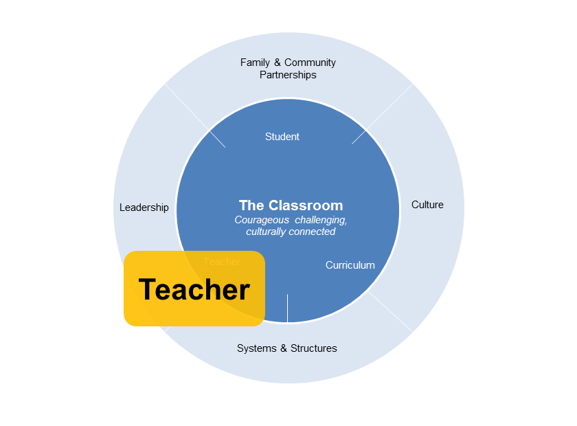 teacher diagram