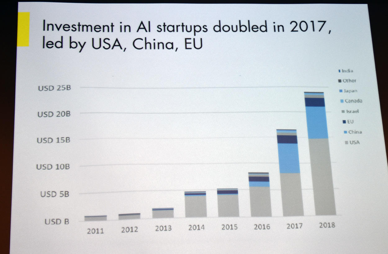 Investments in AI start-ups