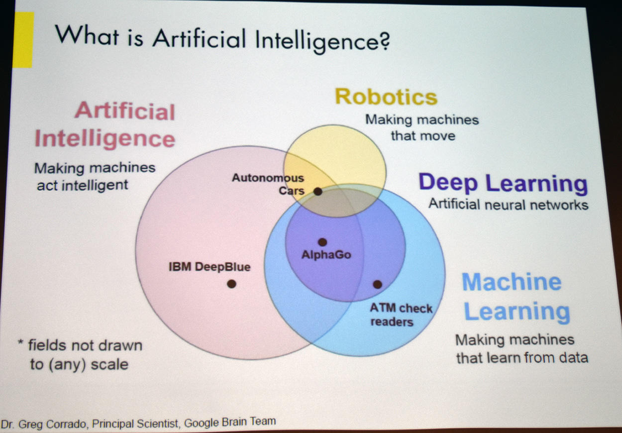 Definitions of AI