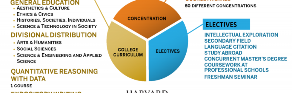 Your Harvard Education