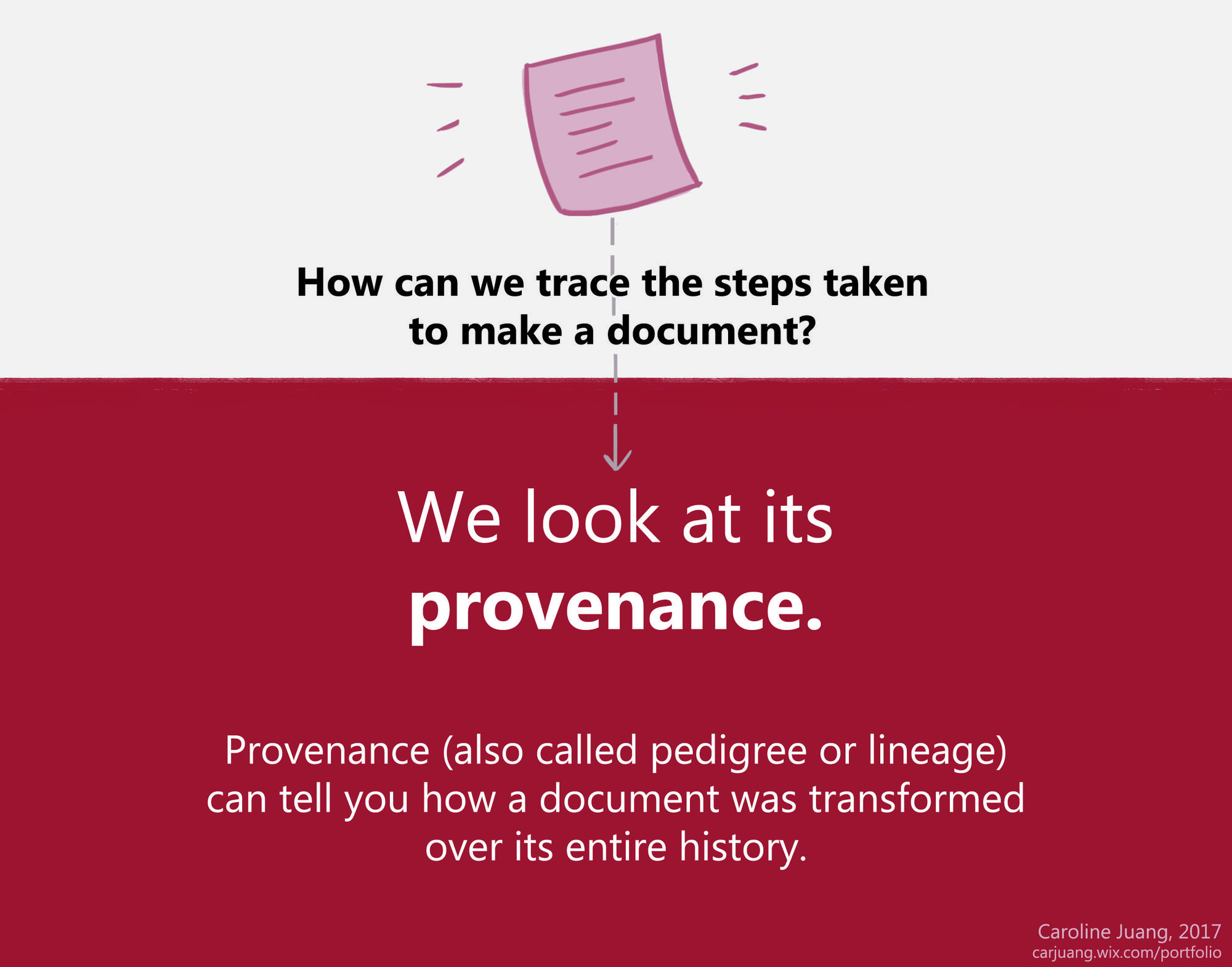 What is provenance?
