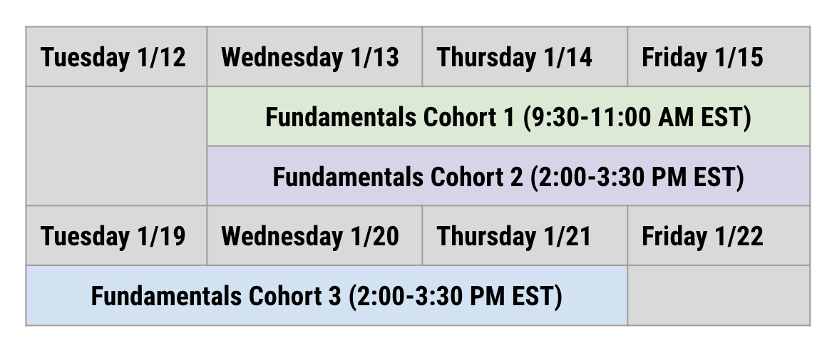 Diagram detailing when Fundamentals Cohort Trainings will be held - January 13-15 from 9:30am-11:00am EST; January 13-15 from 2:00pm-3:30pm EST, and January 19-21 from 2:00pm-3:30pm EST.