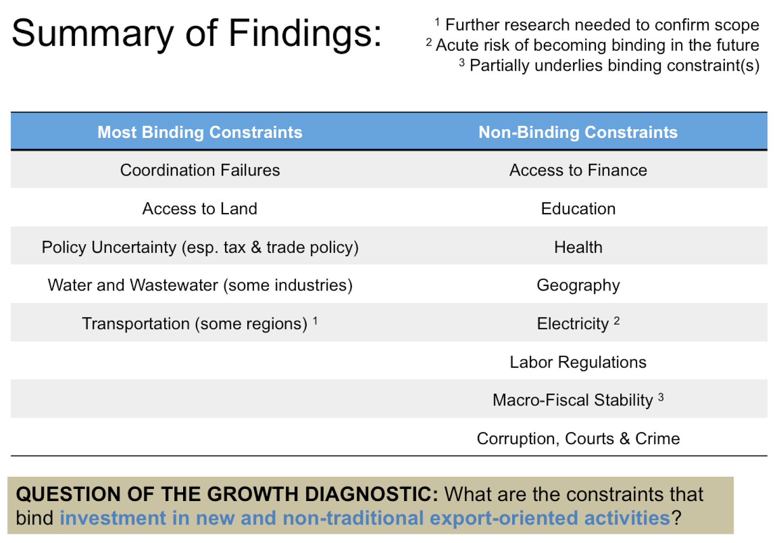 Sri Lanka Growth Diagnostic Summary of Findings